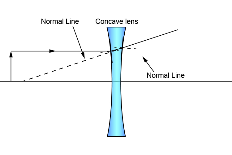 Ray diagram of a concave lens with a large centre of curvature