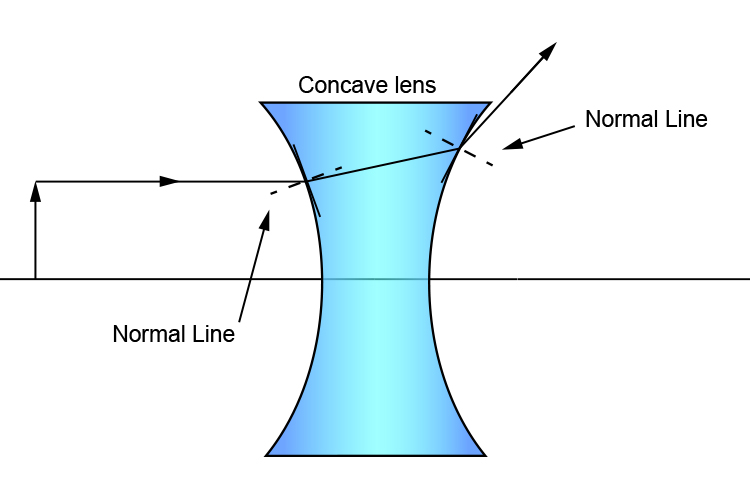 Ray diagram of a concave lens with a small centre of curvature
