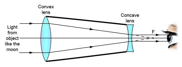 galileos-telescope-27-1.f672aad