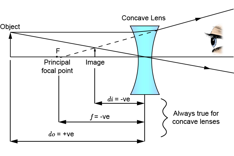 Single concave lens ray diagram