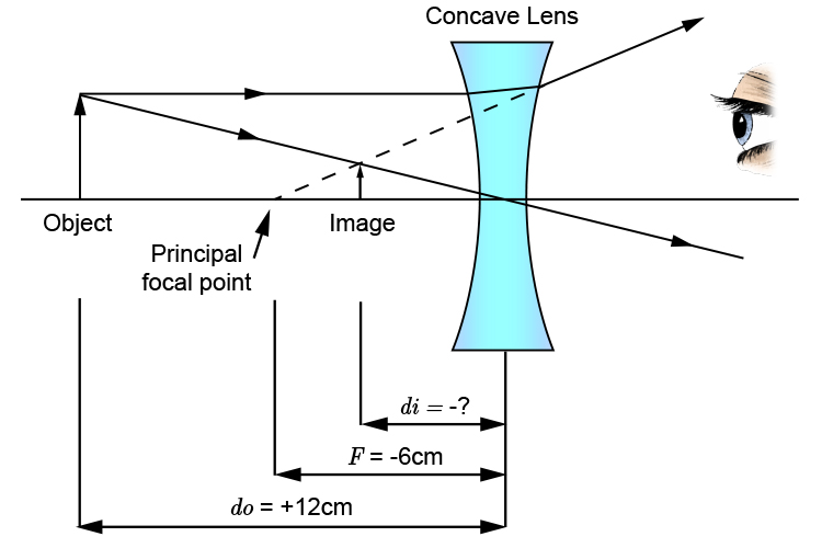 Concave lens ray diagram for question 1