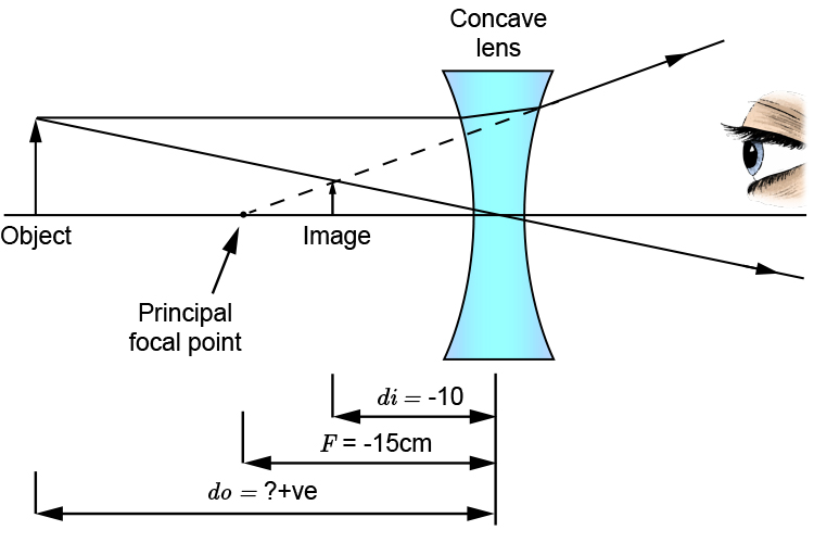 Question 2 concave lens ray diagram