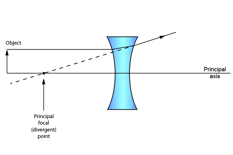 Ray diagram showing a ray passing from the top of an object through a concave lens