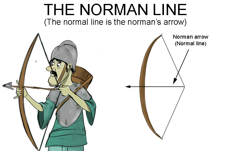 Norman with a bow and arrow will help you remember the Normal line