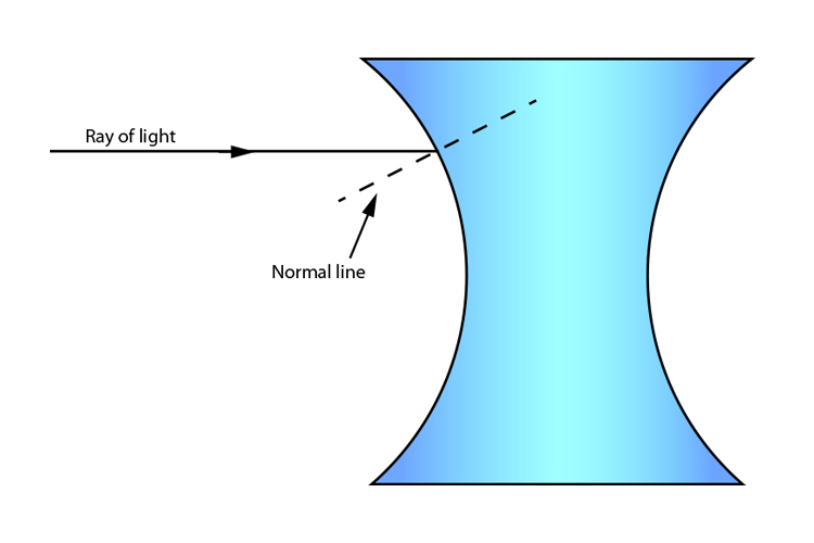 Concave lens with ray of light entering it and the normal line drawn