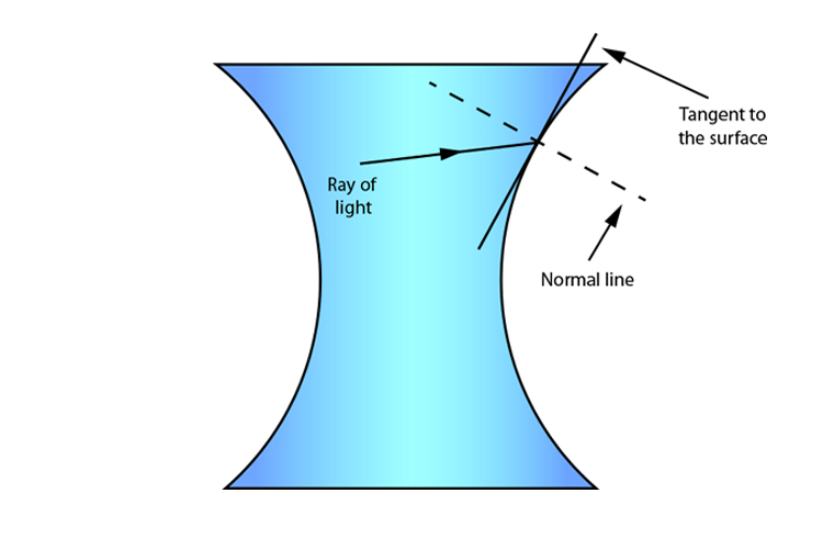 Tangent and normal line as light ray leaves a concave lens