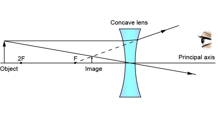 Ray diagram of an object at more than 2F from a concave lens