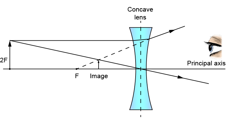 Ray diagram of an object at 2F from a concave lens