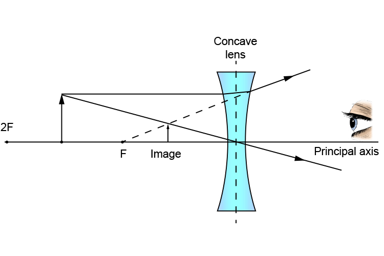 Ray diagram of an object between 2F and F from a concave lens