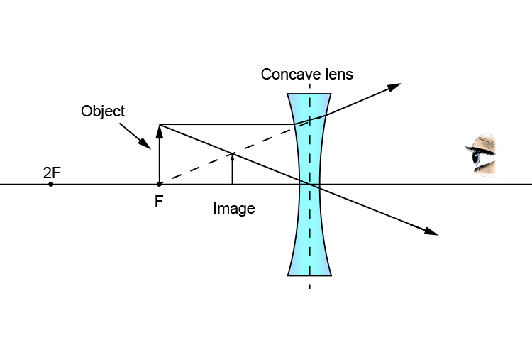 Ray diagram of an object at F from a concave lens