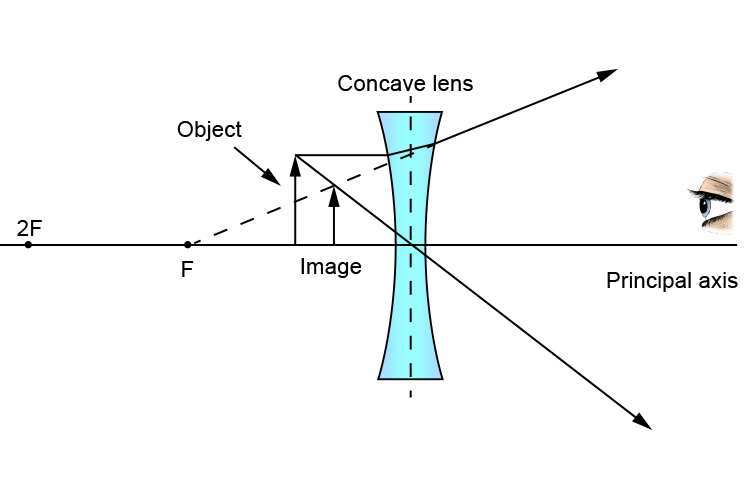 Ray diagram of an object between F and a concave lens