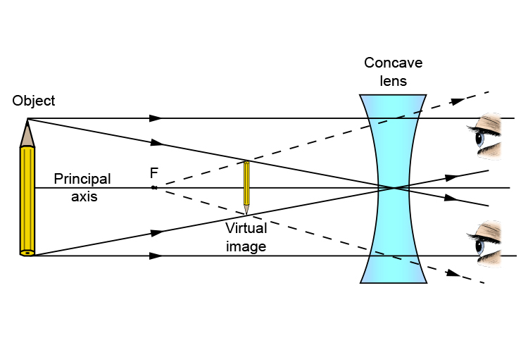 Concave lens ray diagram of an object that passes through the principal axis