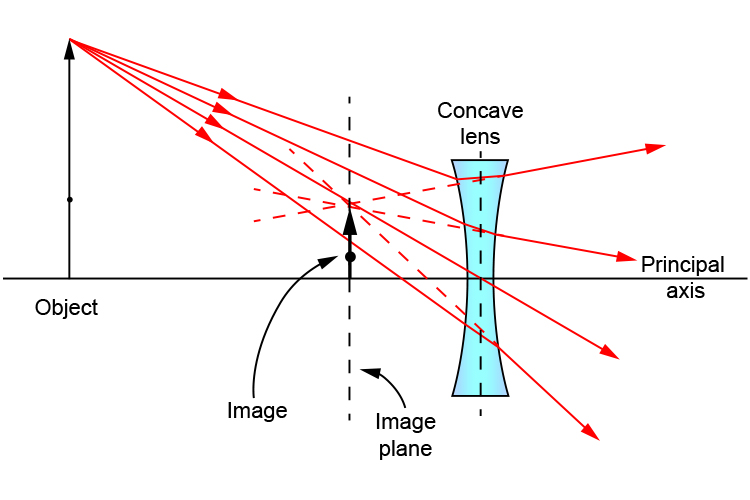 Completing a ray diagram where the object is larger than the concave lens
