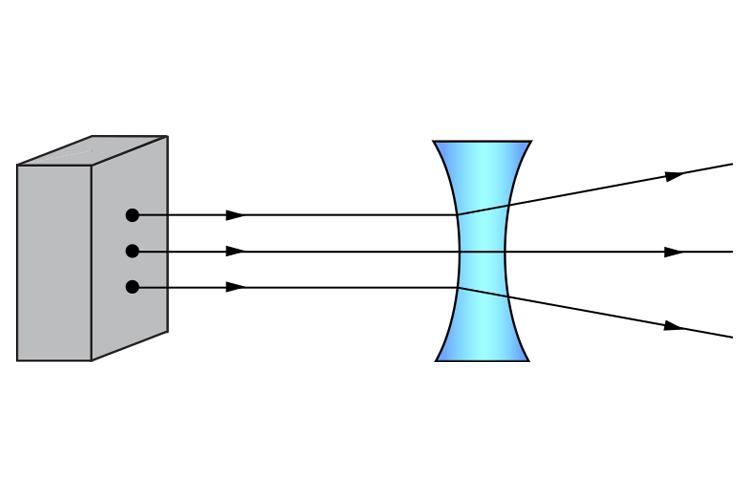 Ray diagram of 3 parallel light rays from a light box travelling through a concave lens