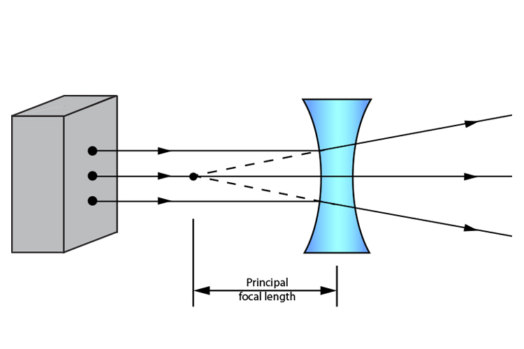 Ray diagram showing the principal focal length of a concave lens