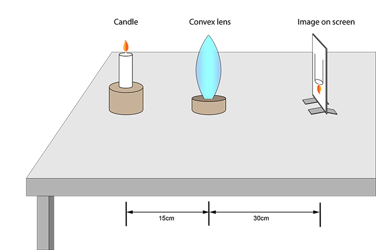 Candle convex lens and screen placed on a table