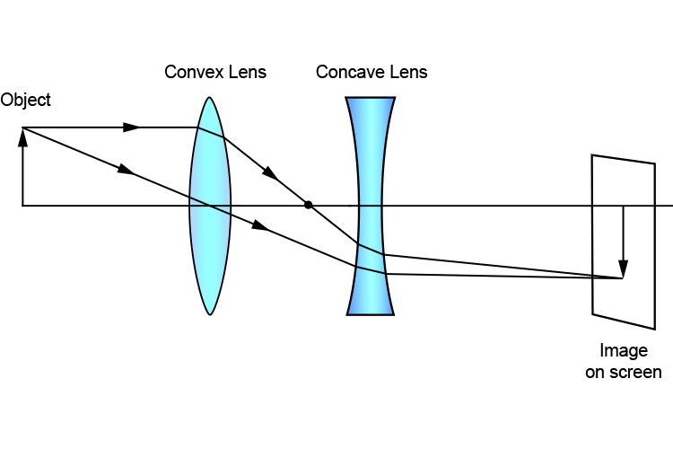 Ray diagram with a convex and concave lens