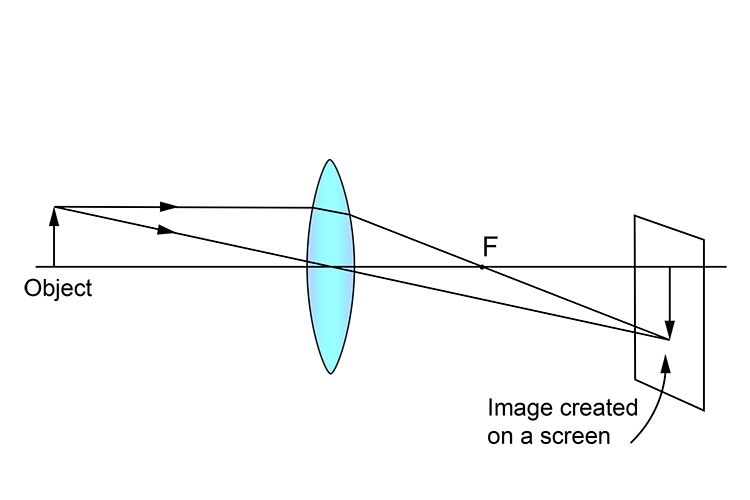 Ray diagram showing a real image captured on a screen