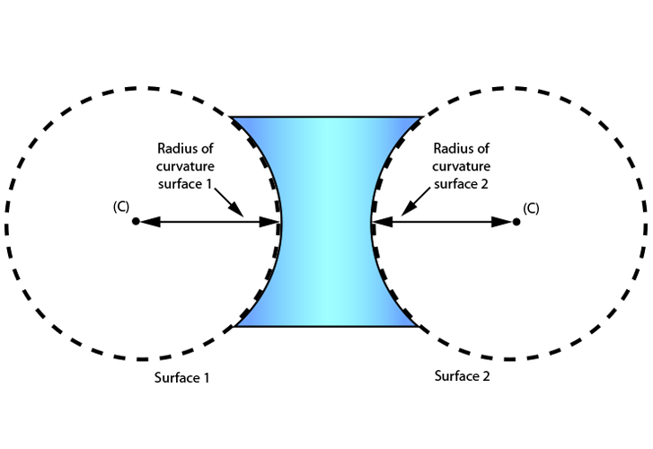 The positions of the radius of curvatures of a concave lens