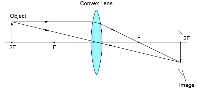 Ray diagram of an object at 2F away from a convex lens