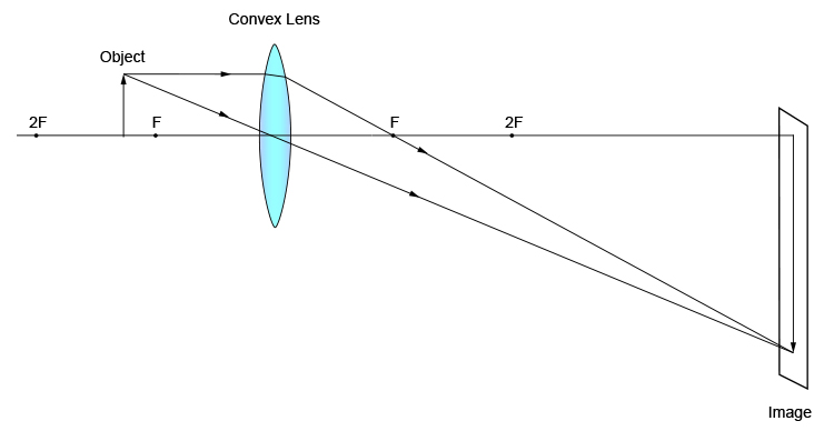 Ray diagram of an object closer to F than 2F