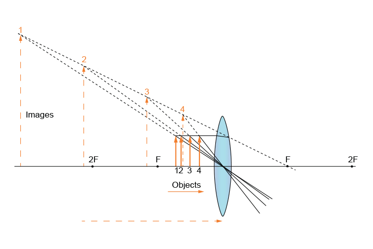 Ray diagram summarising 4 objects between the lens and F