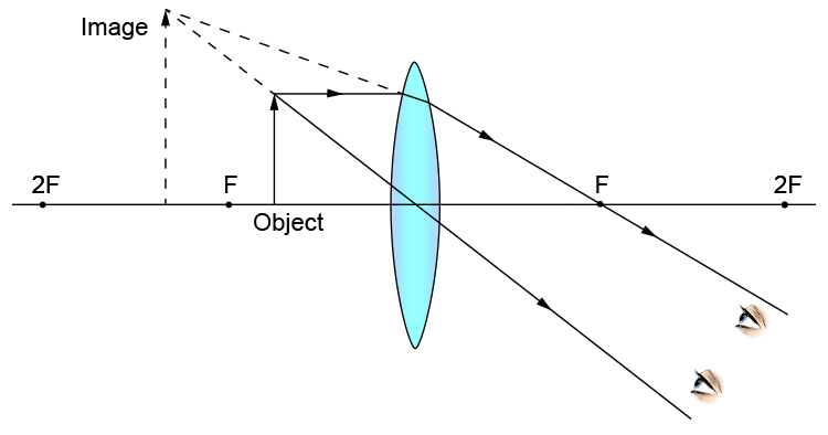 Ray diagram showing an object between a convex lens and F