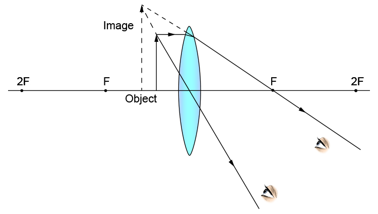 Ray diagram showing image and object on same side of lens