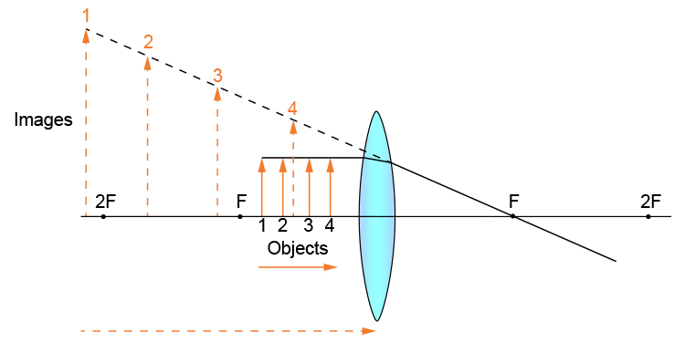 Simplified ray diagram of 4 objects between a convex lens and F