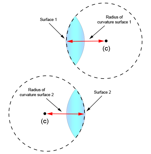 Centre of curvature and radius of curvature of surface 1 and 2 of a convex lens