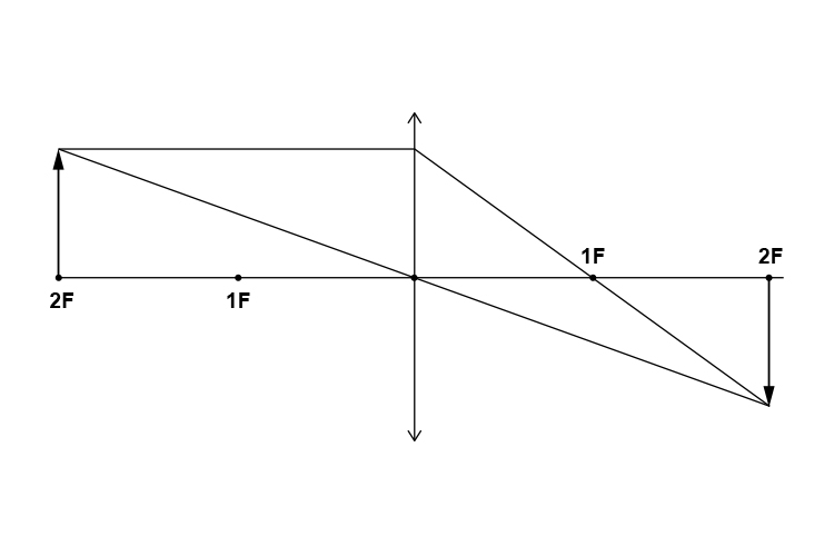 Ray diagram of an object at 2F from a convex lens