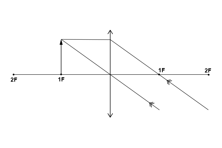 Ray diagram of an object at 1F from a convex lens