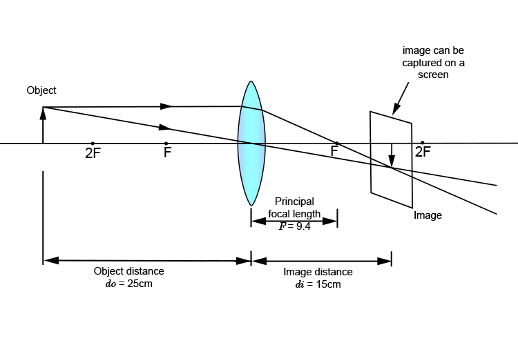Ray diagram showing object distance, image distance and focal length