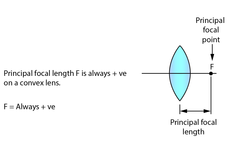 Principal focal length behind a convex lens