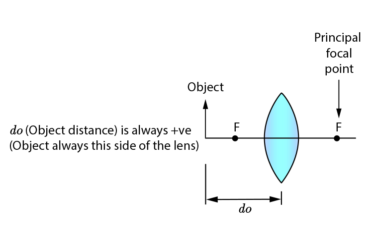 Object distance in front of a convex lens