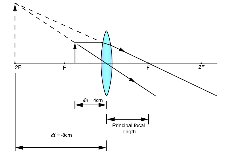 Image distance of -8cm ie in front of the convex lens