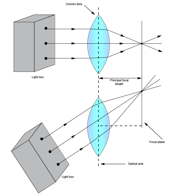 Ray diagram of a light box at an oblique angle to a convex lens