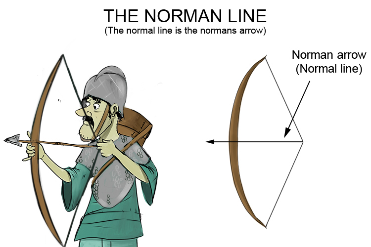Norman warrior and his bow helps you remember the normal line.