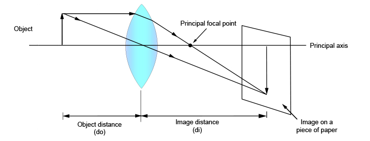 Ray diagram showing the object distance and image distance