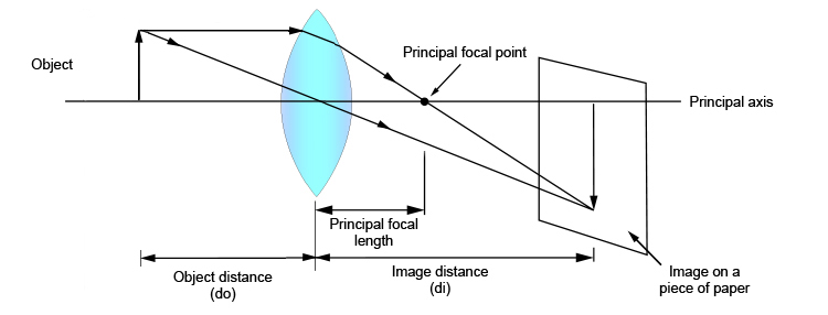 Ray diagram showing the principal focal length