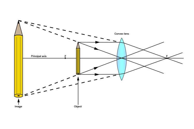 Ray diagram of a pencil which passes through the principal axis