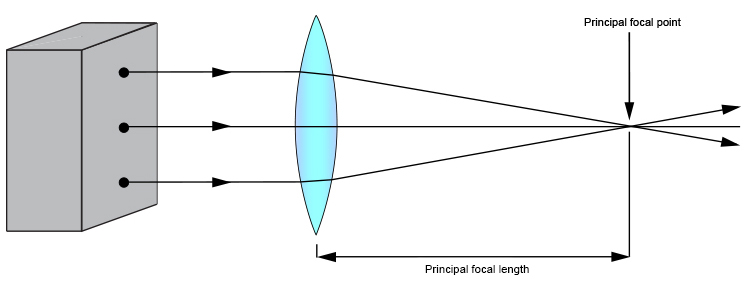 Light box ray diagram with a thin convex lens