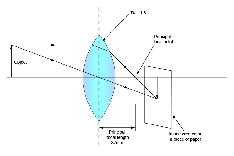 Ray diagram of a convex lens with a refractive index of 1.8