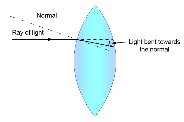 Light bends towards the normal line at surface one of a convex lens