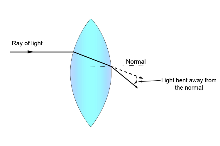 Light bends away from the normal line at surface two of a convex lens