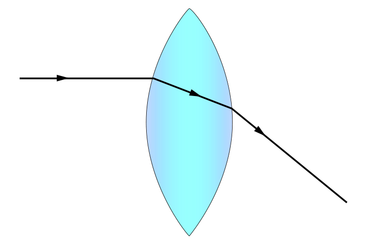 Light ray bending at the two surfaces of a convex lens