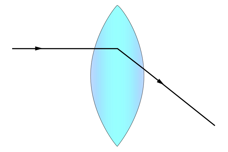 Convention for drawing a light ray passing through a convex lens