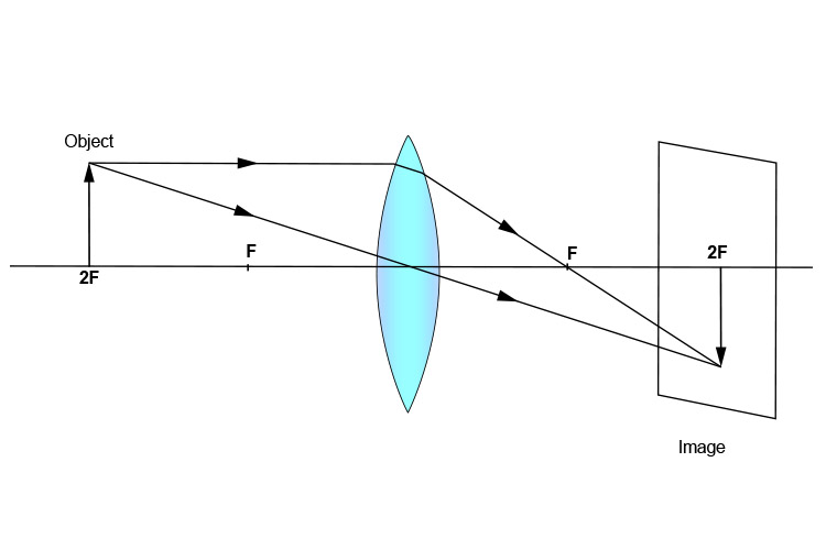Ray diagram of object at 2F
