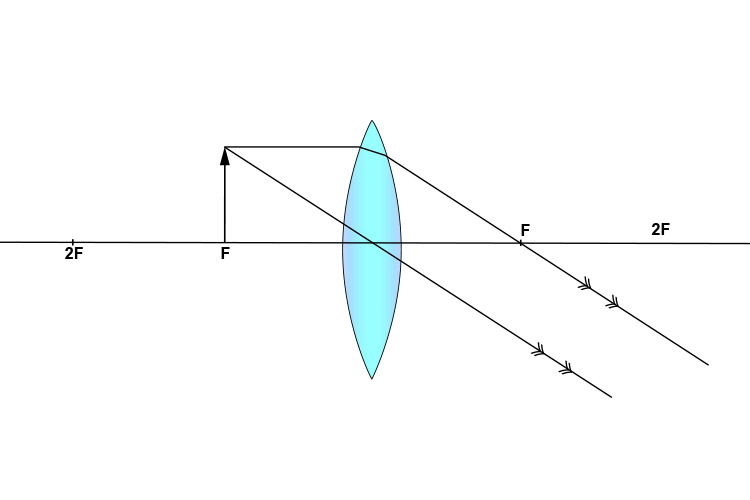 Ray diagram of object at 1F