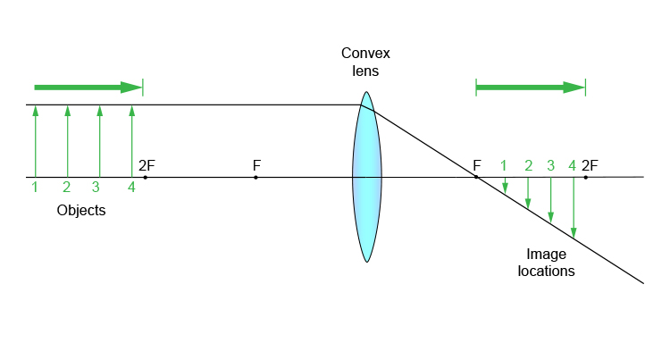 Ray diagram of objects at a distance greater than 2F